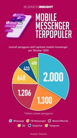 Aplikasi Perpesanan Terpopuler Per Oktober 2020 (Sumber: kontan.co.id)