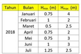 Tabel 1. Data BMKG 2018