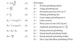 Gambar 2. Persamaan Perhitungan Gelombang