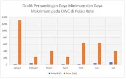Gambar 3. Grafik perbandingan Daya Minimum dan Daya Maksimum Pada OWC di Pulau Rote