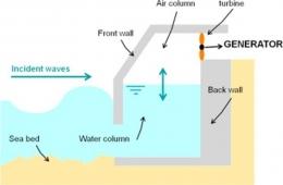 Gambar 4. Ilustrasi Model dari Oscillating Water Column