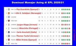 Tujuh dari 10 manajer asing berada di 10 besar klasemen EPL (28/1). Gambar: diolah dari Google/Premierleague