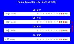 Pencapaian Leicester City pasca juara liga 2015/16. Gambar: diolah dari Google/Premierleague