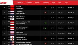 Posisi Leo dan Daniel di tabel rangking BWF terkini:bwfbadminton.com