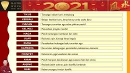 Ramalan Tahun Kerbau 2021 (sumber: properti Master Ferry Wong)