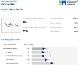 Gambar 1. Environment Performance Index 2020 | dokpri