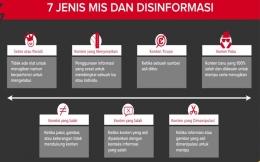 Tujuh (7) jenis mis dan disinformasi menurut FirstDraft.