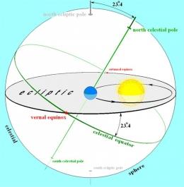 kemiringan poros bumi sekitar 23,4 derajat dari garis tegak lurus ekliptika (sumber: wikipedia.org)