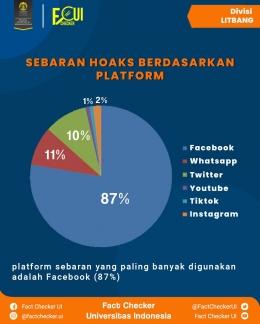Sebaran hoaks berdasarkan platform. Sumber data: Hasil rekap periksa fakta Fact Checker UI tahun 2020