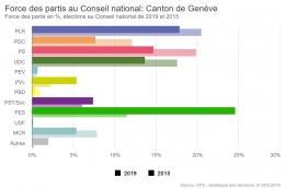 Hasil pemilihan federal di Genewa 2015 dan 2019. Partai Hijau Swiss (GPS/PES) ditandai bar hijau muda. (Sumber: wahlen.admin.ch/fr)