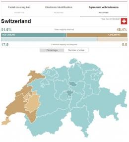 Hasil referendum IE CEPA di Swiss. Coklat merupakan wilayah penolak. (Sumber: swissinfo.ch)