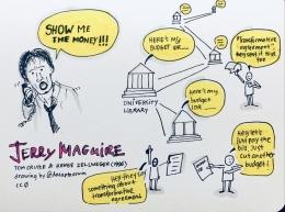 Sumber gambar: http://dasaptaerwin.net/wp/2021/02/show-me-the-money.html