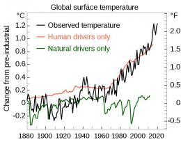 Manusia (merah) menyumbang pemanasan global -efbrazil via Wikimedia Commons