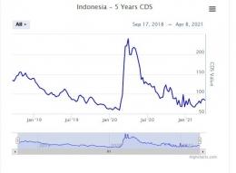 Indonesia 5 Years CDS (sumber : World Government Bonds)
