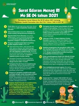 Panduan ibadah di bulan Ramadan dan Idulfitri 1442 H/2021 M/Sumber: Kementerian Agama RI