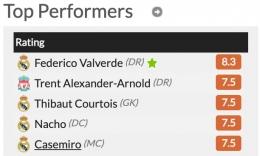 Ilustrasi Valverde Man of the Match - Sumber: Whoscored.com