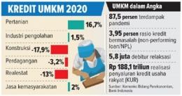 Mayoritas UMKM terdampak pandemi: www.jawapos.com
