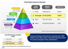 UMKM berperan penting bagi perekonomian Indonesia, tak terhindarkan dari terjangan pandemi: industri.kontan.co.id