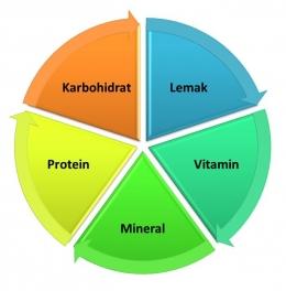 Nutrisi Seimbang. Sumber dokpri