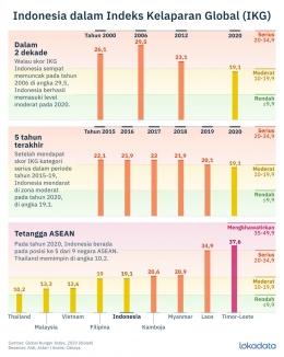 Gambar: Indeks Kelaparan