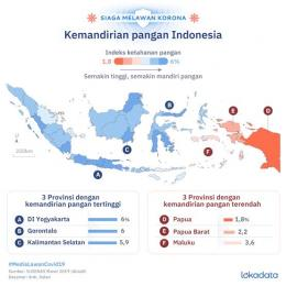 Gambar: Indeks Kemandirian Pangan di Indonesia