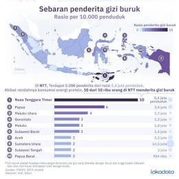 Gambar: Indeks Gizi Buruk