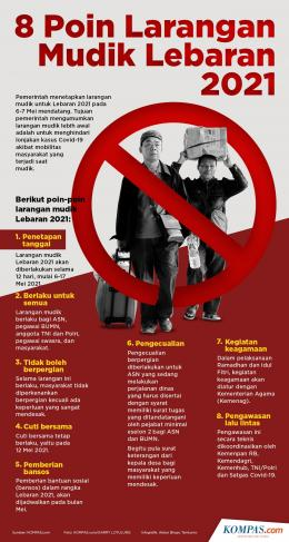 Infografik: 8 Poin Larangan Mudik Lebaran 2021 (KOMPAS.com/Akbar Bhayu Tamtomo)