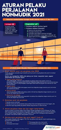 Infografik Aturan Pelaku Perjalanan NonMudik 2021 - kompas.com