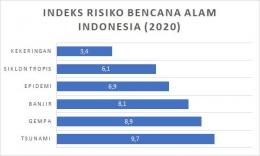 Sumber : Indeks Risiko Bencana Alam Indonesia (2020) statista 2019 diakses dari databoks katadata