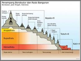 Struktur Candi Borobudur (Dok. Gunawan K)