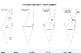 Pembagian historis Israel-Palestina - tangyar dokpri