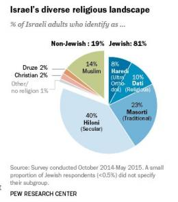 Infografik agama-agama di Israel - PEW Research Center (tangyar dokpri)