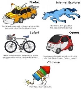 Internet Explorer dibandingkan dengan browser lainnya (gaioaa/knowyourmeme.com)