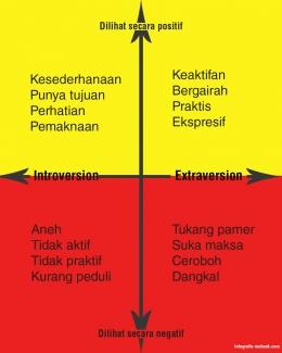 Tiap trait atau sifat dalam diri seseorang ada kadarnya. Sumber dari Muhzak.