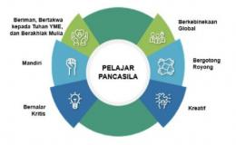 (Sumber: Profil Pelajar Pancasila - Direktorat Sekolah Dasar (kemdikbud.go.id)