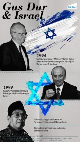 Hubungan Gus Dur dan Israel/sumber: tirto.id
