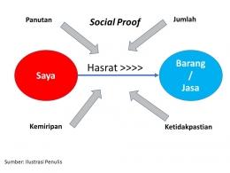 Social Proof   Sumber: Dokumentasi Pribadi