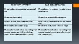 Red Ocean Vs Blue Ocean (Dokumen pribadi)