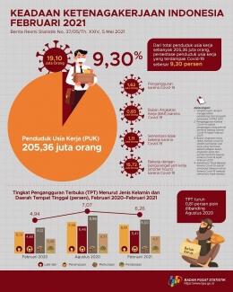 Sumber data dan Foto: Web BPS Indonesia