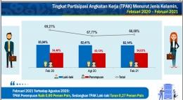 Sumber Foto: web bps indonesia