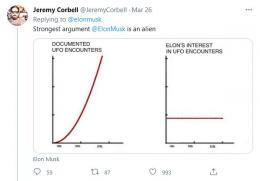 Komentar Jeremy Corbell terhadap argumen Elon Musk yang nyinyir soal fenomena UFO (twitter.com/ @JeremyCorbell).