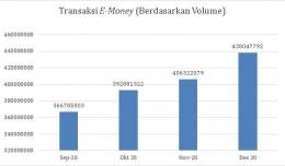 Sumber: (Bank Indonesia, 2021) (diolah)