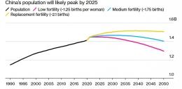 Tiga skenario penduduk Tiongkok di tahun 2050. Sumber:NBS, United Nations World Population Prospects (2019), Bloomberg Economics