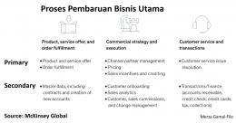 Proses Pembaruan Bisnis Utama (dok. Merza Gamal-File)