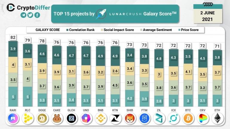 Data Ranking TOP 15 Galaxy Score Lunarcrush (CryptoDiffer)