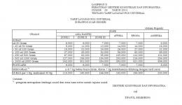 tarif layanan pos luar negeri | sumber: Peraturan Menteri Komunikasi dan Informatika RI nomor 29 tahun 2013