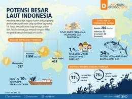 (Gambar 1. IIustrasi Potensi Hayati Laut Indonesia,sumber : https://katadata.co.id/)