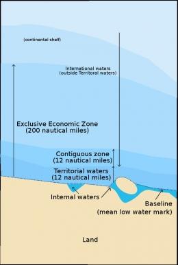 Wilayah perairan berdasarkan penetapan UNCLOS (Wikipedia)