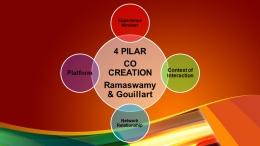 4 pilar Co Creation (dokumen pribadi)