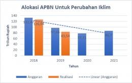 Grafik 1. Alokasi APBN Untuk Perubahan Iklim 2018-2021 (Sumber: Kemenkeu RI -- diolah oleh penulis)